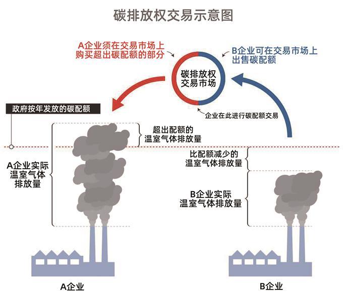 碳排放权交易示意图.jpg